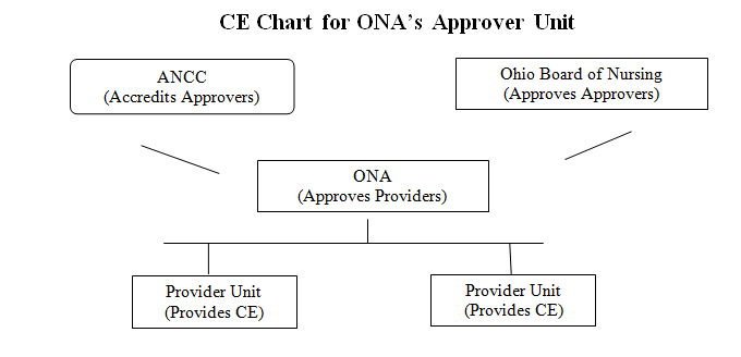 2015 ONA Provider Manual - Ohio Nurses Association